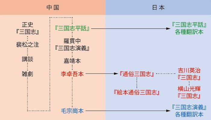 三国志演義の系譜