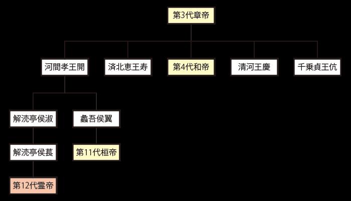 後漢第3代皇帝・章帝と第12代皇帝・霊帝の関係