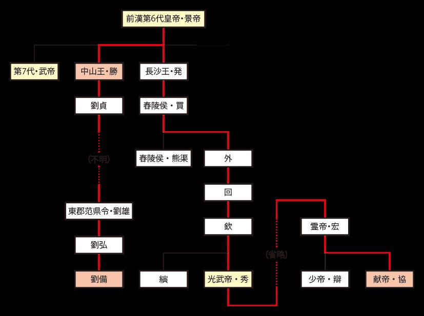 劉備と献帝の系図