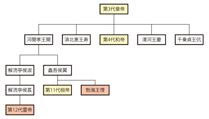 劉宏と劉悝の関係