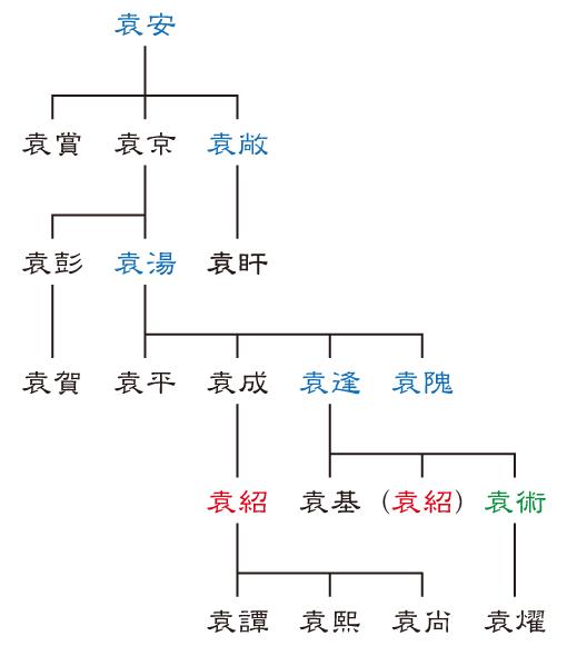 汝南袁氏の家系図