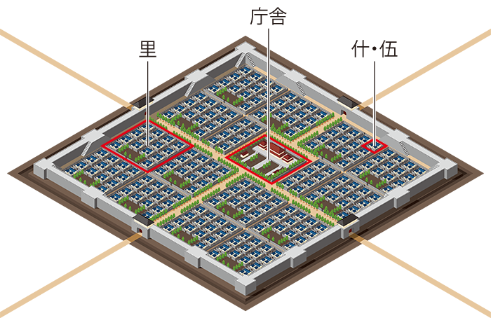 県・郷・聚の構造