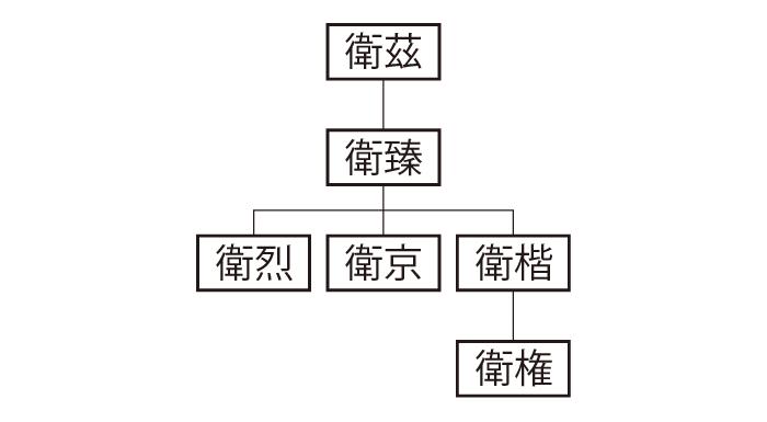 陳留衛氏系図