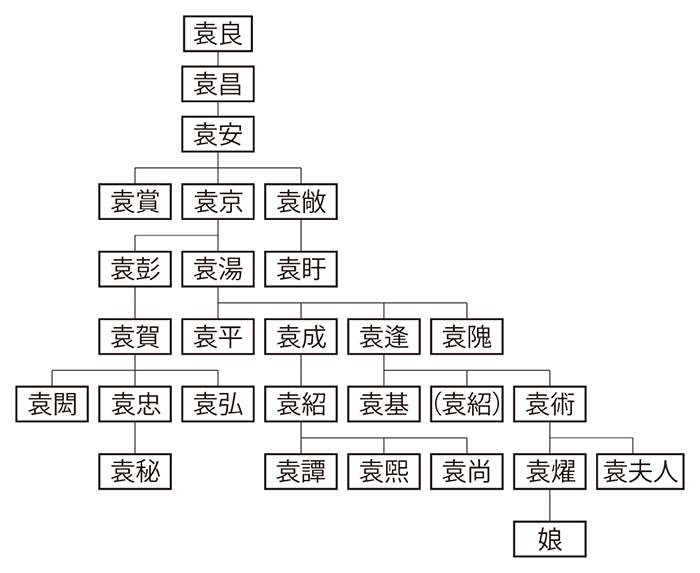 汝南袁氏系図1