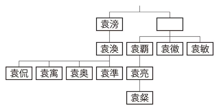 陳国(陳郡)袁氏系図
