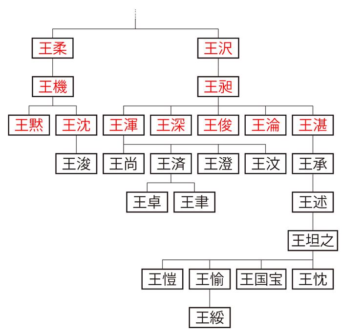 太原(晋陽)王氏系図