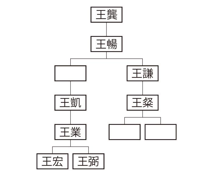 山陽郡王氏系図