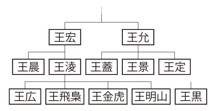 太原郡・祁県王氏系図
