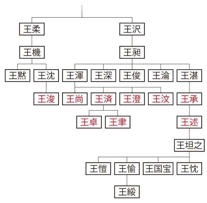 太原郡・晋陽県・王氏系図
