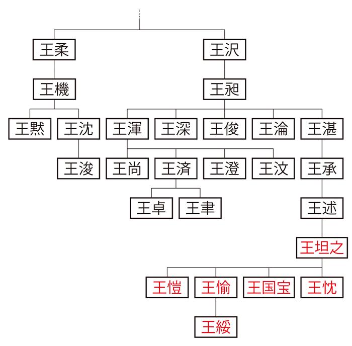 太原郡・晋陽県王氏系図