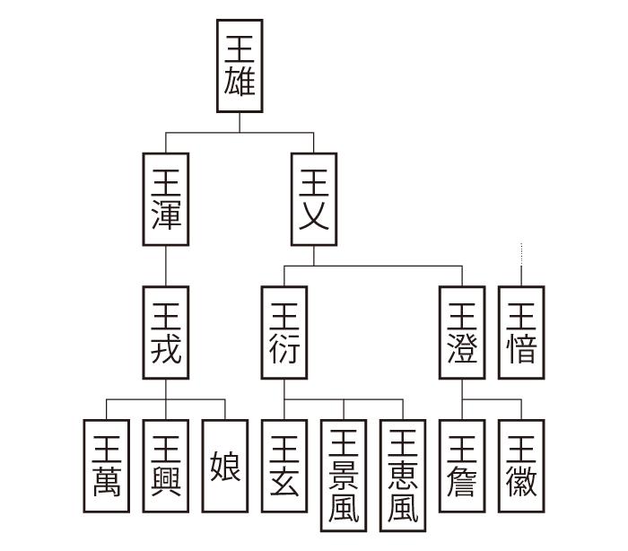 琅邪郡王氏①系図